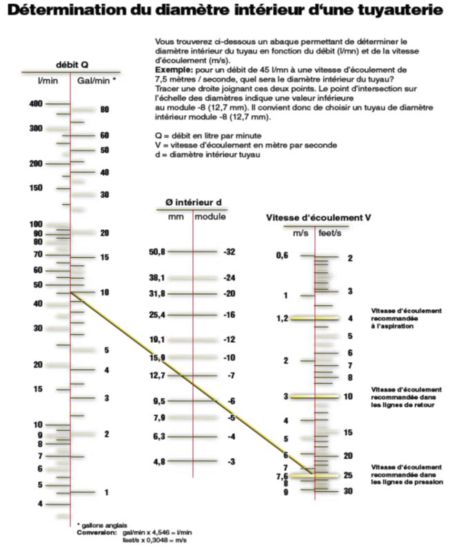 Abaque dimensionnement des tuyauteries hydraulique