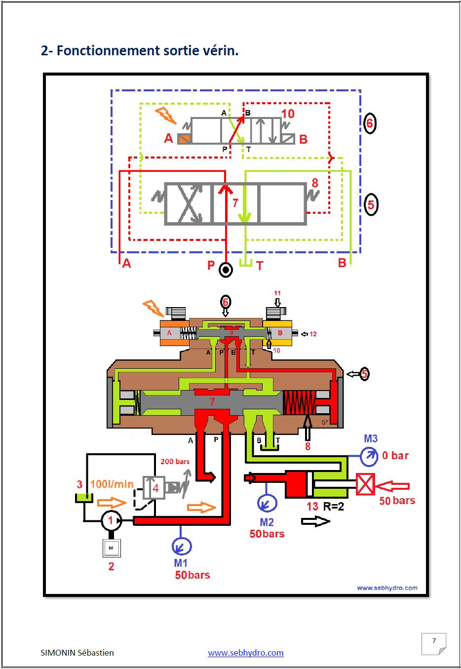 Approfondir ses connaissances en hydraulique vol 3 distributeur