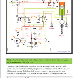 Approfondir ses connaissances en hydraulique vol 3 foreuse