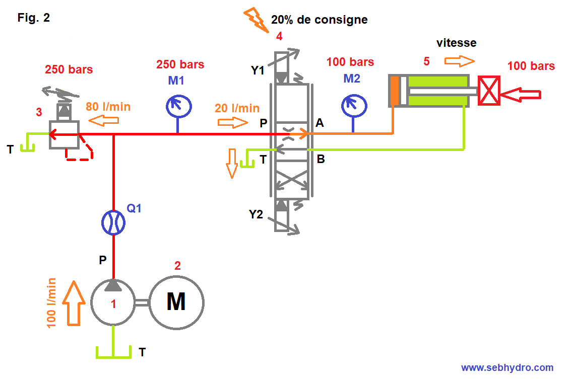 Circuit pompe cylindrée fixe sortie vérin