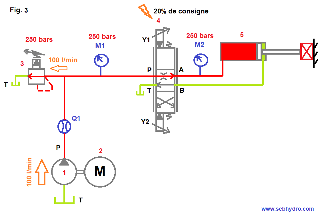 Circuit pompe cylindrée fixe vérin butée