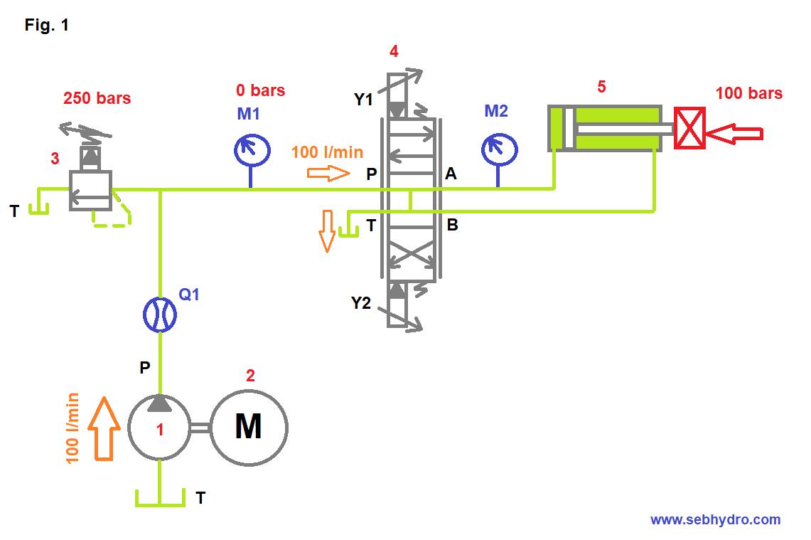 Circuit pompe cylindrée fixe