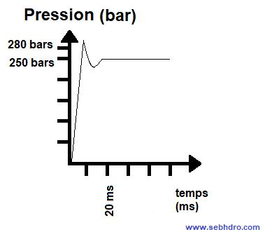 Courbe limiteur de pression