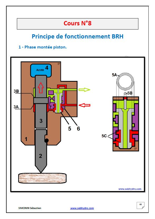 Fonctinnement BRH mini-pelle