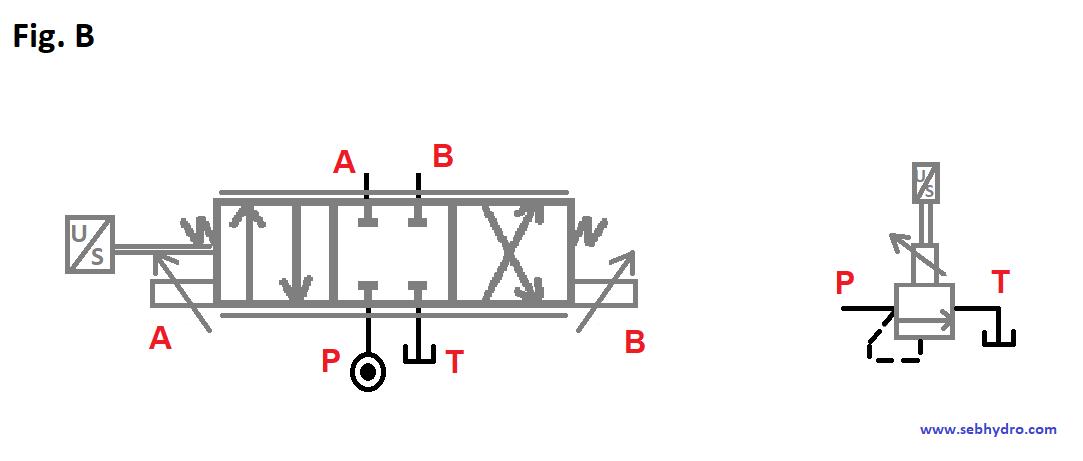 Symbole valve proportionnelle avec recopie