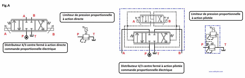 Symboles valves proportionnelles